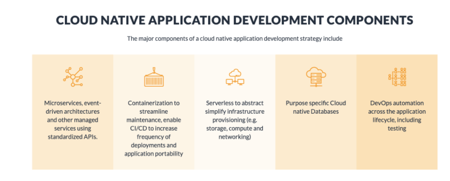 cloud components